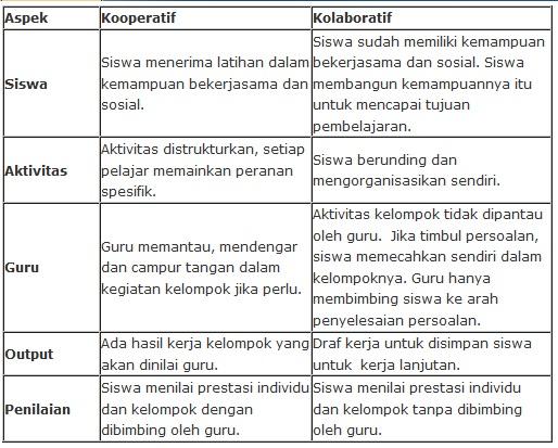 Makna Pembelajaran Kolaboratif