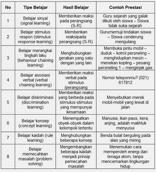 Tipe-tipe Belajar menurut Robert M. Gagne