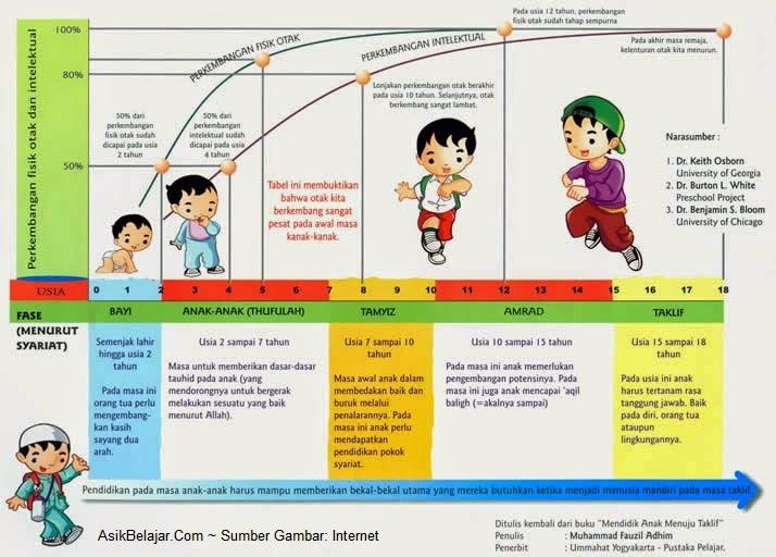 Tinjauan Teori Perkembangan Anak