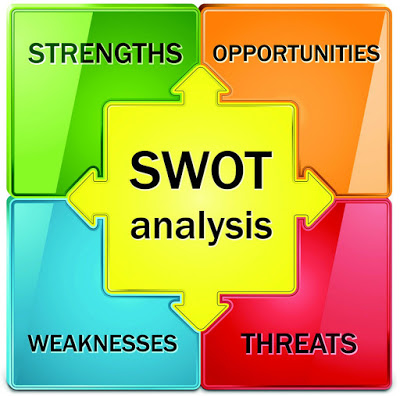Pengertian Analisis SWOT (Analysis SWOT)