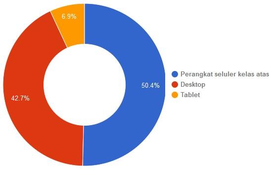 Penggunaan Browser, OS dan Platforms Terbanyak