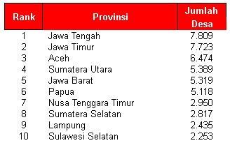 10 Provinsi Jumlah Desa Terbanyak di Indonesia