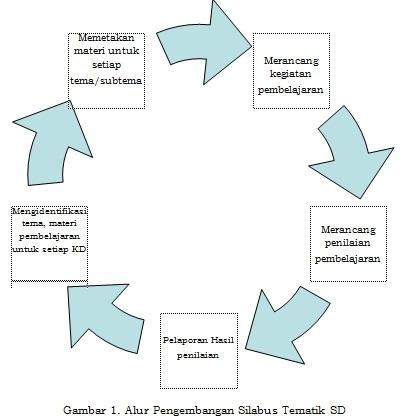 6 Langkah Mengembangkan Silabus Model Tematik
