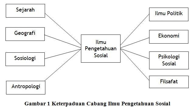 Karakteristik Mata Pelajaran Ilmu Pengetahuan Sosial
