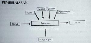 Program Pemprosesan